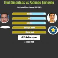 Elini Dimoutsos vs Facundo Bertoglio h2h player stats