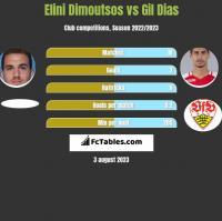 Elini Dimoutsos vs Gil Dias h2h player stats