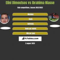 Elini Dimoutsos vs Ibrahima Niasse h2h player stats
