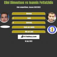 Elini Dimoutsos vs Ioannis Fetfatzidis h2h player stats