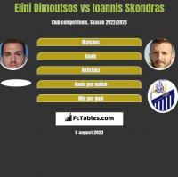 Elini Dimoutsos vs Ioannis Skondras h2h player stats