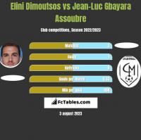 Elini Dimoutsos vs Jean-Luc Gbayara Assoubre h2h player stats