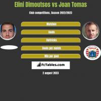 Elini Dimoutsos vs Joan Tomas h2h player stats