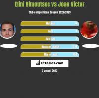 Elini Dimoutsos vs Joao Victor h2h player stats