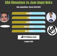Elini Dimoutsos vs Juan Angel Neira h2h player stats