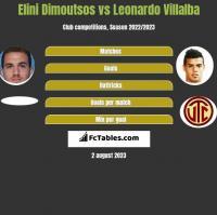Elini Dimoutsos vs Leonardo Villalba h2h player stats