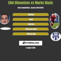 Elini Dimoutsos vs Marko Blazic h2h player stats