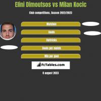 Elini Dimoutsos vs Milan Kocic h2h player stats