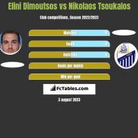 Elini Dimoutsos vs Nikolaos Tsoukalos h2h player stats