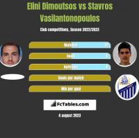 Elini Dimoutsos vs Stavros Vasilantonopoulos h2h player stats