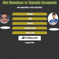 Elini Dimoutsos vs Thanasis Karagounis h2h player stats