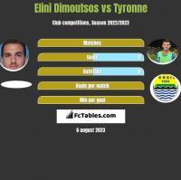 Elini Dimoutsos vs Tyronne h2h player stats