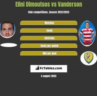 Elini Dimoutsos vs Vanderson h2h player stats