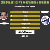 Elini Dimoutsos vs Konstantinos Bouloulis h2h player stats