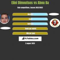 Elini Dimoutsos vs Abou Ba h2h player stats