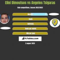 Elini Dimoutsos vs Angelos Tsigaras h2h player stats
