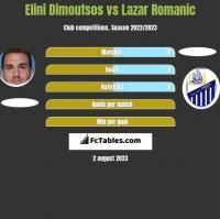 Elini Dimoutsos vs Lazar Romanic h2h player stats
