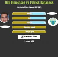 Elini Dimoutsos vs Patrick Bahanack h2h player stats