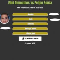 Elini Dimoutsos vs Felipe Souza h2h player stats