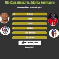 Elio Capradossi vs Adama Soumaoro h2h player stats