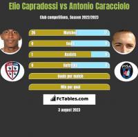 Elio Capradossi vs Antonio Caracciolo h2h player stats
