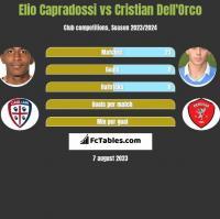 Elio Capradossi vs Cristian Dell'Orco h2h player stats