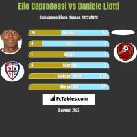 Elio Capradossi vs Daniele Liotti h2h player stats