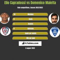Elio Capradossi vs Domenico Maietta h2h player stats
