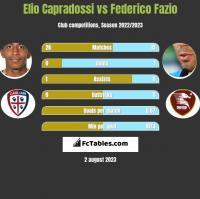 Elio Capradossi vs Federico Fazio h2h player stats