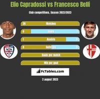 Elio Capradossi vs Francesco Belli h2h player stats