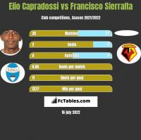 Elio Capradossi vs Francisco Sierralta h2h player stats
