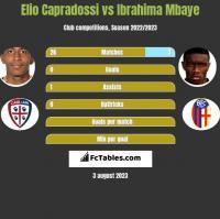 Elio Capradossi vs Ibrahima Mbaye h2h player stats