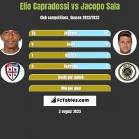 Elio Capradossi vs Jacopo Sala h2h player stats