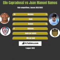 Elio Capradossi vs Juan Manuel Ramos h2h player stats