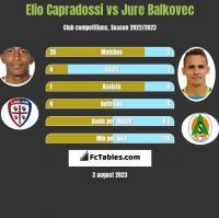 Elio Capradossi vs Jure Balkovec h2h player stats