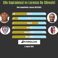 Elio Capradossi vs Lorenzo De Silvestri h2h player stats