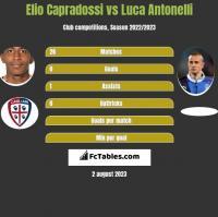 Elio Capradossi vs Luca Antonelli h2h player stats