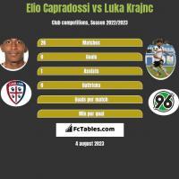 Elio Capradossi vs Luka Krajnc h2h player stats