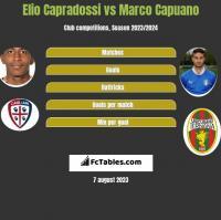 Elio Capradossi vs Marco Capuano h2h player stats