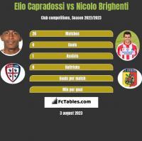 Elio Capradossi vs Nicolo Brighenti h2h player stats