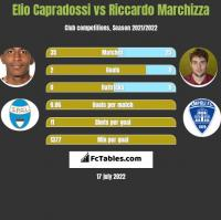 Elio Capradossi vs Riccardo Marchizza h2h player stats