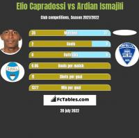 Elio Capradossi vs Ardian Ismajili h2h player stats