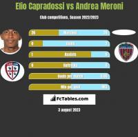 Elio Capradossi vs Andrea Meroni h2h player stats