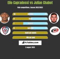 Elio Capradossi vs Julian Chabot h2h player stats