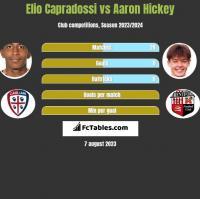 Elio Capradossi vs Aaron Hickey h2h player stats