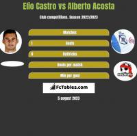 Elio Castro vs Alberto Acosta h2h player stats