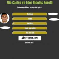Elio Castro vs Eder Nicolas Borelli h2h player stats