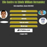 Elio Castro vs Edwin William Hernandez h2h player stats