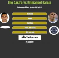 Elio Castro vs Emmanuel Garcia h2h player stats