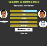 Elio Castro vs Gustavo Cabral h2h player stats